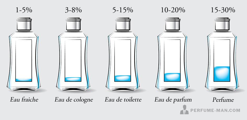 Diferentes concentraciones eau de toilette y perfumes